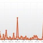 Spam-Statistik